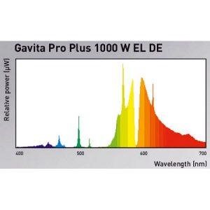 Gavita Pro Plus 1000W EL DE-4701