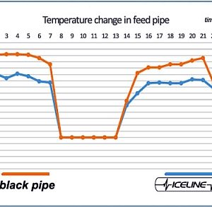 Iceline Tubing - 30 Metre Length-4337