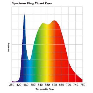 Spectrum King Closet Case 100W-4824